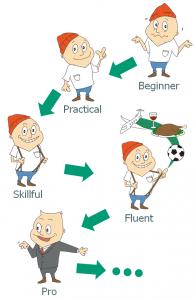 beginner pracrixcal