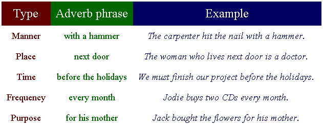 Adverb Phrase Talk English Schools Blog
