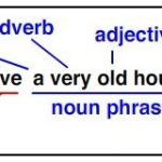 A noun phrase is a phrase – and by phrase we mean a pair or a group of words – that behaves as a noun. A noun phrase must contain noun or a pronoun.